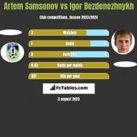 Artem Samsonov vs Igor Bezdenezhnykh h2h player stats