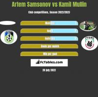 Artem Samsonov vs Kamil Mullin h2h player stats