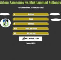 Artem Samsonov vs Mukhammad Sultonov h2h player stats