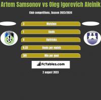 Artem Samsonov vs Oleg Igorevich Aleinik h2h player stats