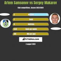 Artem Samsonov vs Sergey Makarov h2h player stats
