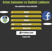 Artem Samsonov vs Vladimir Lobkarev h2h player stats