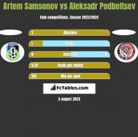 Artem Samsonov vs Aleksadr Podbeltsev h2h player stats