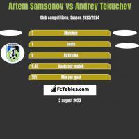 Artem Samsonov vs Andrey Tekuchev h2h player stats