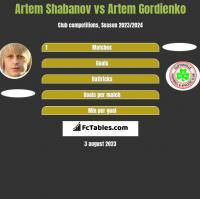 Artem Shabanov vs Artem Gordienko h2h player stats