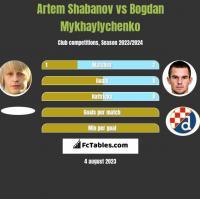 Artem Shabanov vs Bogdan Mykhaylychenko h2h player stats