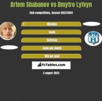 Artem Shabanov vs Dmytro Lytvyn h2h player stats