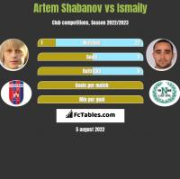 Artem Shabanov vs Ismaily h2h player stats