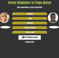 Artem Shabanov vs Papa Gueye h2h player stats