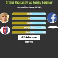 Artem Shabanov vs Sergiy Loginov h2h player stats