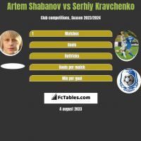 Artem Shabanov vs Serhiy Kravchenko h2h player stats