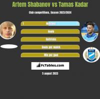 Artem Shabanov vs Tamas Kadar h2h player stats