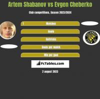 Artem Shabanov vs Evgen Cheberko h2h player stats