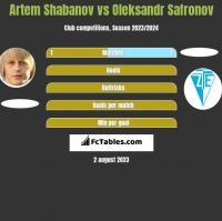Artem Shabanov vs Oleksandr Safronov h2h player stats