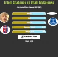 Artem Shabanov vs Vitalii Mykolenko h2h player stats