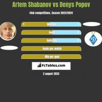 Artem Shabanov vs Denys Popov h2h player stats