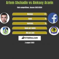 Artem Shchadin vs Aleksey Aravin h2h player stats