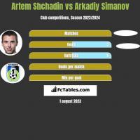 Artem Shchadin vs Arkadiy Simanov h2h player stats