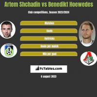 Artem Shchadin vs Benedikt Hoewedes h2h player stats
