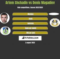 Artem Shchadin vs Denis Magadiev h2h player stats
