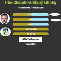 Artem Shchadin vs Nikolay Kalinskiy h2h player stats
