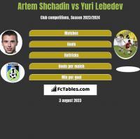 Artem Shchadin vs Yuri Lebedev h2h player stats