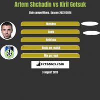 Artem Shchadin vs Kiril Gotsuk h2h player stats