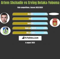 Artem Shchadin vs Erving Botaka-Yoboma h2h player stats