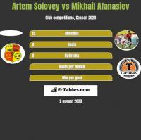 Artem Solovey vs Mikhail Afanasiev h2h player stats