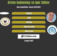 Artem Sukhotsky vs Igor Shitov h2h player stats