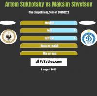 Artem Sukhotsky vs Maksim Shvetsov h2h player stats