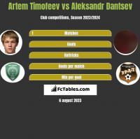 Artem Timofeev vs Aleksandr Dantsev h2h player stats