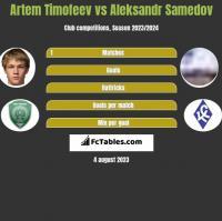 Artem Timofeev vs Aleksandr Samedov h2h player stats