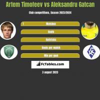 Artem Timofeev vs Aleksandru Gatcan h2h player stats