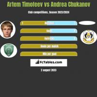 Artem Timofeev vs Andrea Chukanov h2h player stats