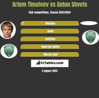 Artem Timofeev vs Anton Shvets h2h player stats