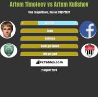 Artem Timofeev vs Artem Kulishev h2h player stats