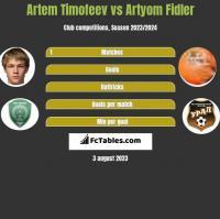 Artem Timofeev vs Artyom Fidler h2h player stats