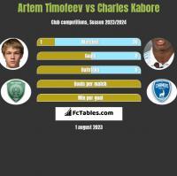 Artem Timofeev vs Charles Kabore h2h player stats