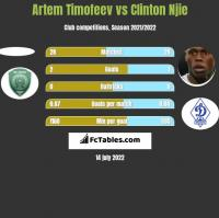 Artem Timofeev vs Clinton Njie h2h player stats