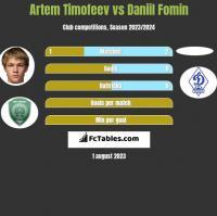 Artem Timofeev vs Daniil Fomin h2h player stats
