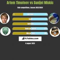 Artem Timofeev vs Danijel Miskic h2h player stats