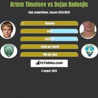 Artem Timofeev vs Dejan Radonjić h2h player stats