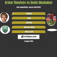 Artem Timofeev vs Denis Głuszakow h2h player stats