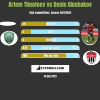 Artem Timofeev vs Denis Glushakov h2h player stats