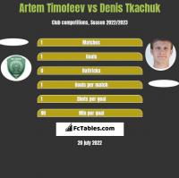Artem Timofeev vs Denis Tkachuk h2h player stats