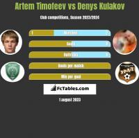 Artem Timofeev vs Denys Kulakov h2h player stats