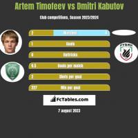 Artem Timofeev vs Dmitri Kabutov h2h player stats