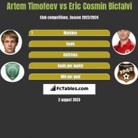 Artem Timofeev vs Eric Cosmin Bicfalvi h2h player stats