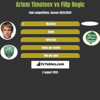 Artem Timofeev vs Filip Rogic h2h player stats
